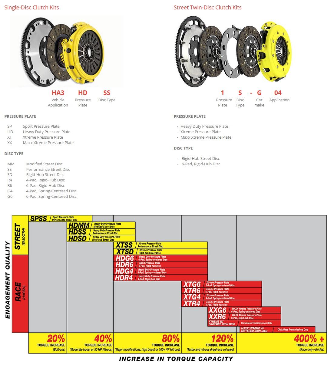 ACT H021 Heavy Duty Pressure P